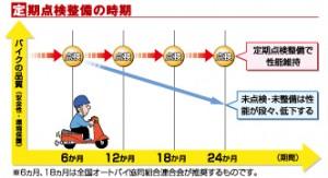 点検グラフ